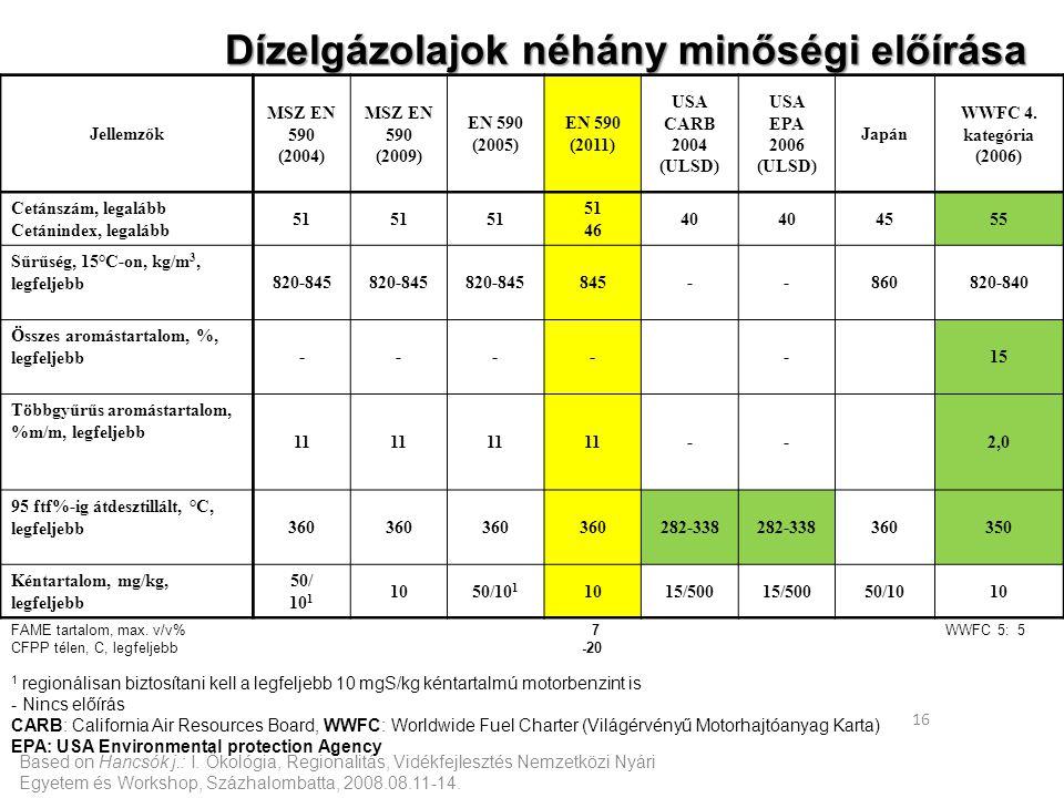 Based on Hancsók j.: I. Ökológia, Regionalitás, Vidékfejlesztés Nemzetközi Nyári Egyetem és Workshop, Százhalombatta, 2008.08.11-14. 16 Dízelgázolajok