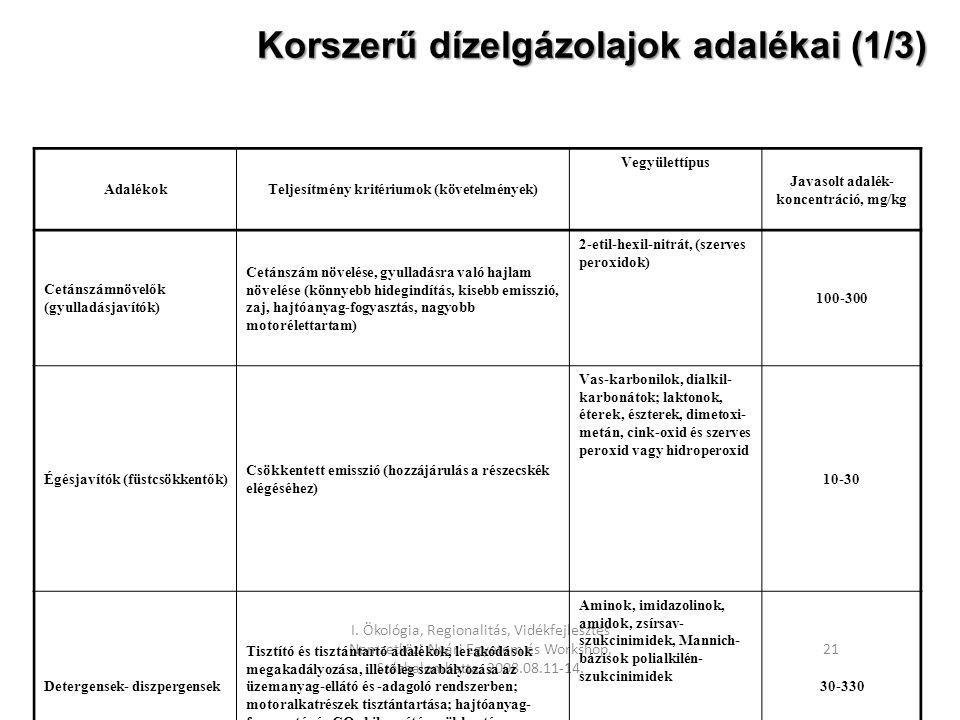 I. Ökológia, Regionalitás, Vidékfejlesztés Nemzetközi Nyári Egyetem és Workshop, Százhalombatta, 2008.08.11-14. 21 Korszerű dízelgázolajok adalékai (1