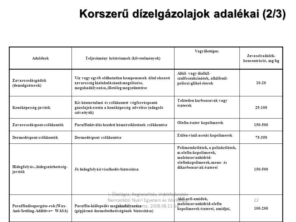 I. Ökológia, Regionalitás, Vidékfejlesztés Nemzetközi Nyári Egyetem és Workshop, Százhalombatta, 2008.08.11-14. 22 Korszerű dízelgázolajok adalékai (2