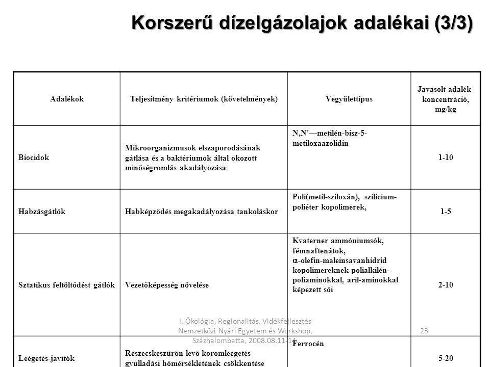 I. Ökológia, Regionalitás, Vidékfejlesztés Nemzetközi Nyári Egyetem és Workshop, Százhalombatta, 2008.08.11-14. 23 Korszerű dízelgázolajok adalékai (3