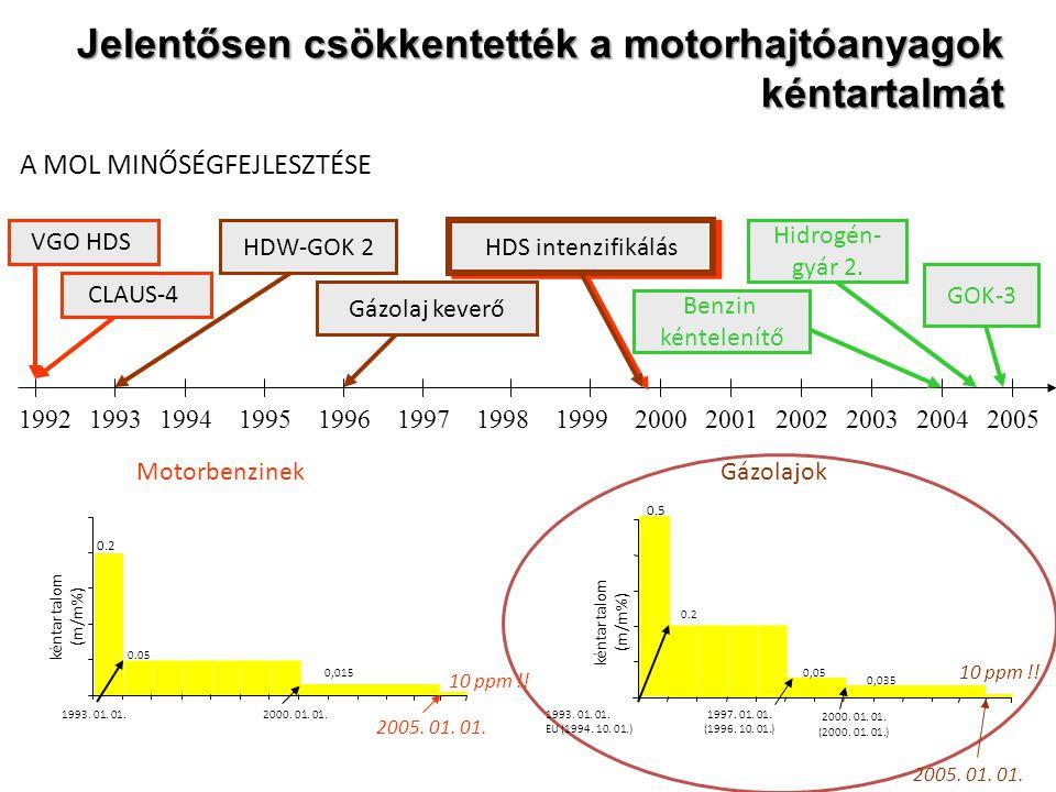 MotorbenzinekGázolajok kéntartalom (m/m%) 0.2 0.5 0.05 1993. 01. 01. 0.2 1993. 01. 01. EU (1994. 10. 01.) 0,05 1997. 01. 01. (1996. 10. 01.) 0,015 200