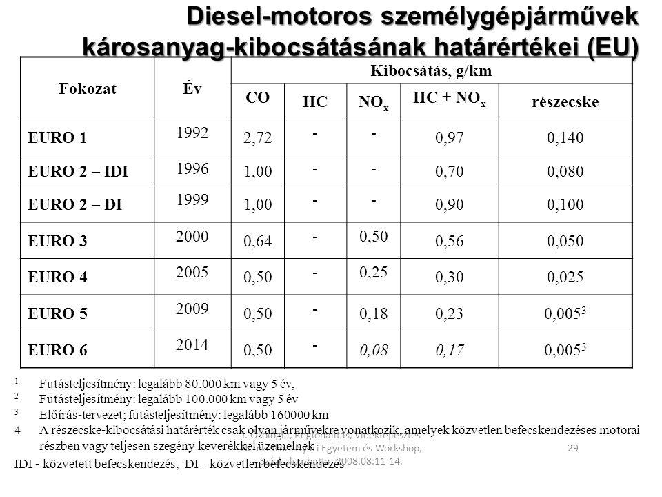I. Ökológia, Regionalitás, Vidékfejlesztés Nemzetközi Nyári Egyetem és Workshop, Százhalombatta, 2008.08.11-14. 29 Diesel-motoros személygépjárművek k