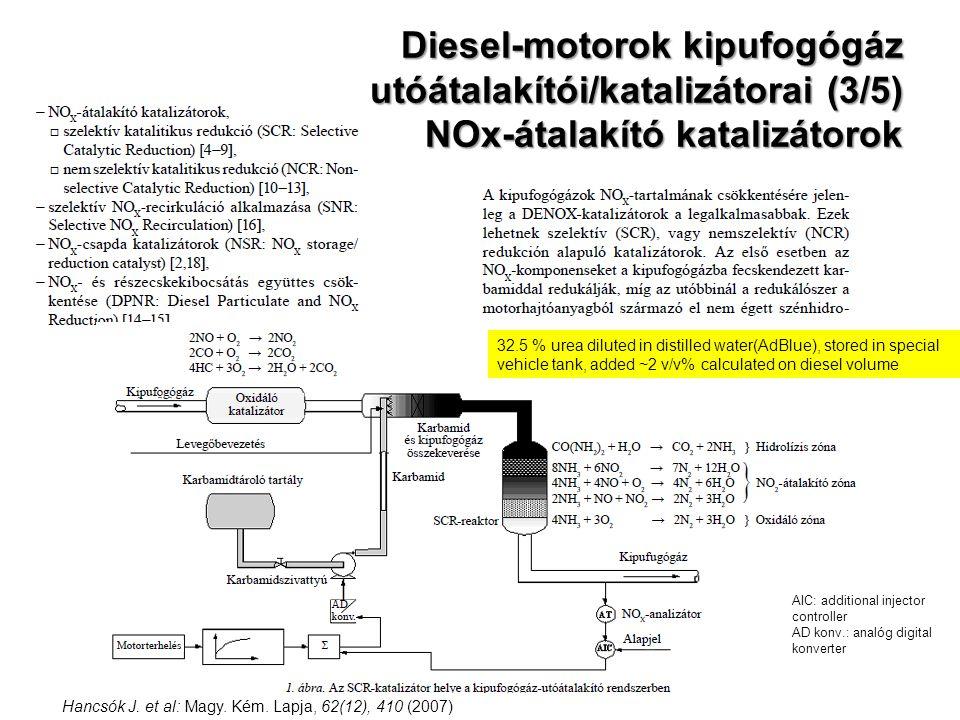 Diesel-motorok kipufogógáz utóátalakítói/katalizátorai (3/5) NOx-átalakító katalizátorok Hancsók J. et al: Magy. Kém. Lapja, 62(12), 410 (2007) 32.5 %