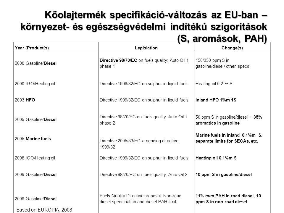Nem közúti felhasználású dízelgázolajok kéntartalma Mezőgazdaság stb.: MSZ EN 590 szerinti dízelgázolaj minőségben (max.