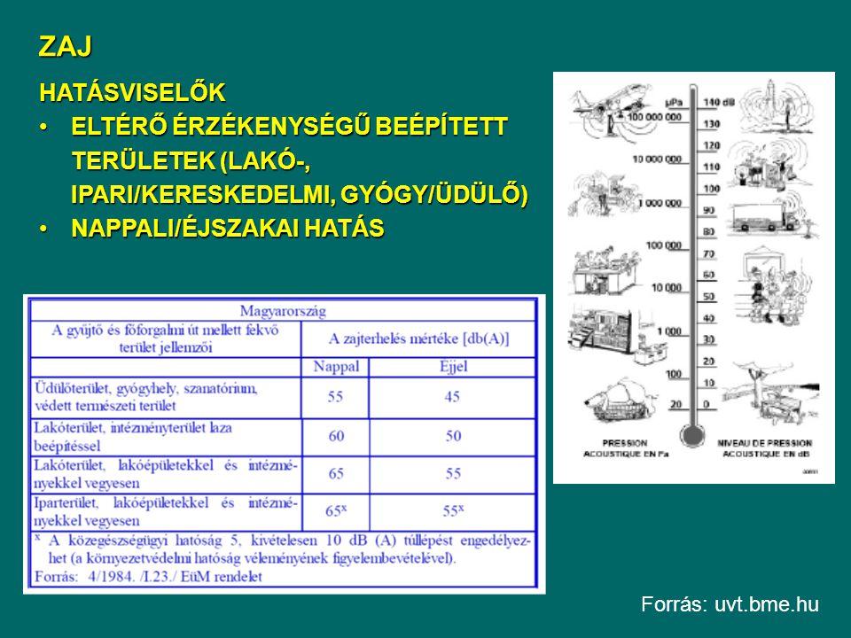 ZAJ HATÁSVISELŐK ELTÉRŐ ÉRZÉKENYSÉGŰ BEÉPÍTETT TERÜLETEK (LAKÓ-, IPARI/KERESKEDELMI, GYÓGY/ÜDÜLŐ)ELTÉRŐ ÉRZÉKENYSÉGŰ BEÉPÍTETT TERÜLETEK (LAKÓ-, IPARI