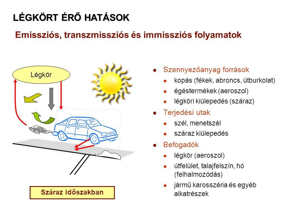 Emissziós, transzmissziós és immissziós folyamatok Szennyezőanyag források kopás (fékek, abroncs, útburkolat) égéstermékek (aeroszol) légköri kiüleped