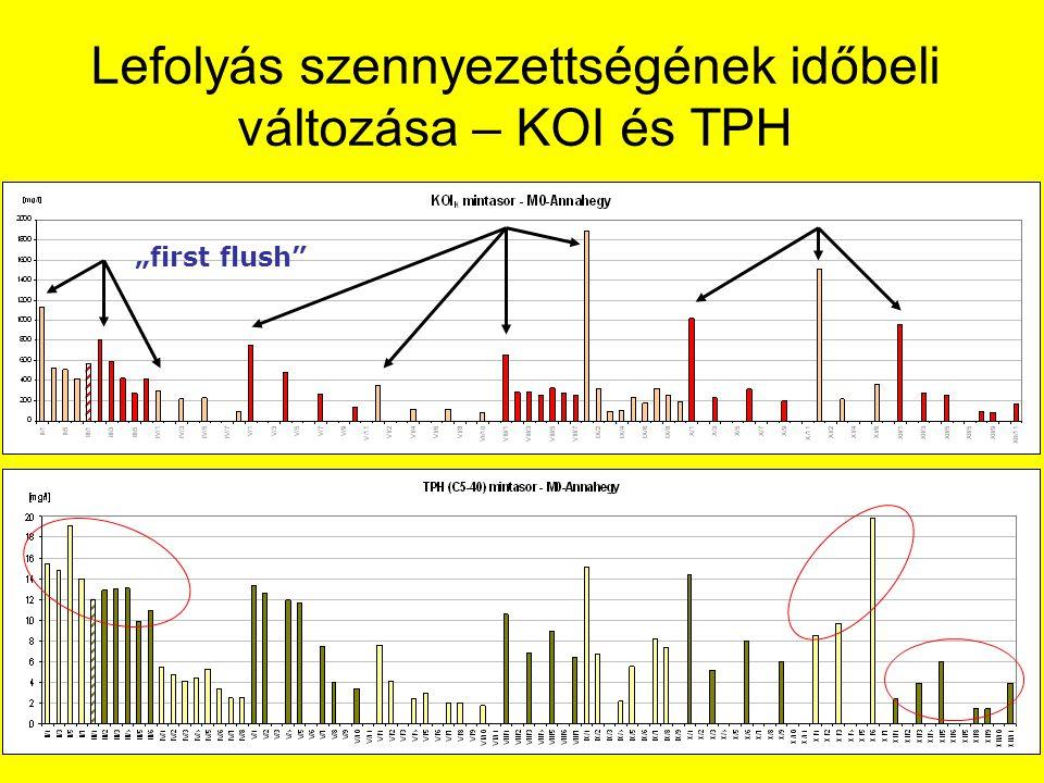 """Lefolyás szennyezettségének időbeli változása – KOI és TPH """"first flush"""""""