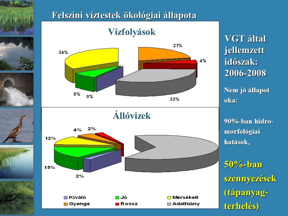 Nem jó állapot oka: 90%-ban hidro- morfológiai hatások, 50%-ban szennyezések (tápanyag-terhelés) Felszíni víztestek ökológiai állapota Vízfolyások Állóvizek VGT által jellemzett időszak: 2006-2008
