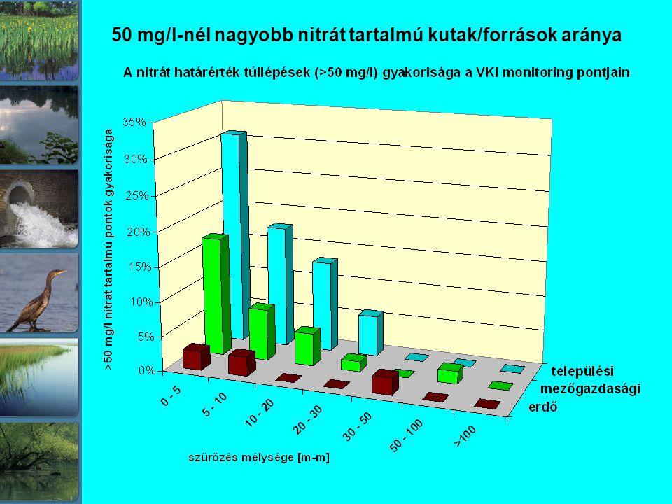 50 mg/l-nél nagyobb nitrát tartalmú kutak/források aránya