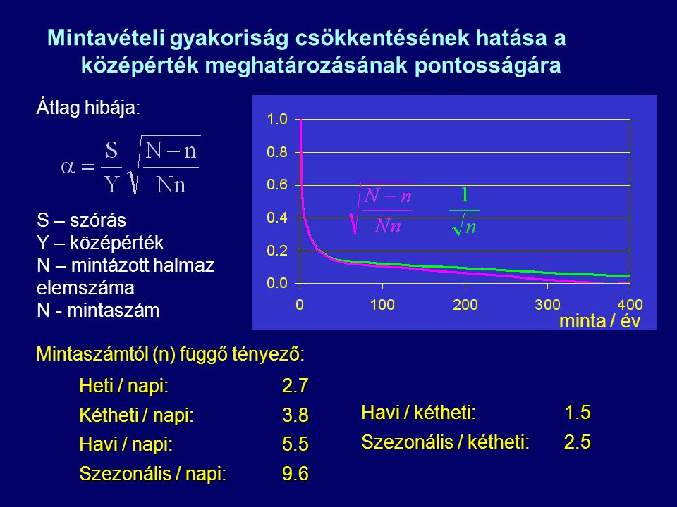 Mintavételi gyakoriság csökkentésének hatása a középérték meghatározásának pontosságára Heti / napi: 2.7 Kétheti / napi: 3.8 Havi / napi:5.5 Szezonális / napi: 9.6 Mintaszámtól (n) függő tényező: Havi / kétheti: 1.5 Szezonális / kétheti:2.5 minta / év Átlag hibája: S – szórás Y – középérték N – mintázott halmaz elemszáma N - mintaszám