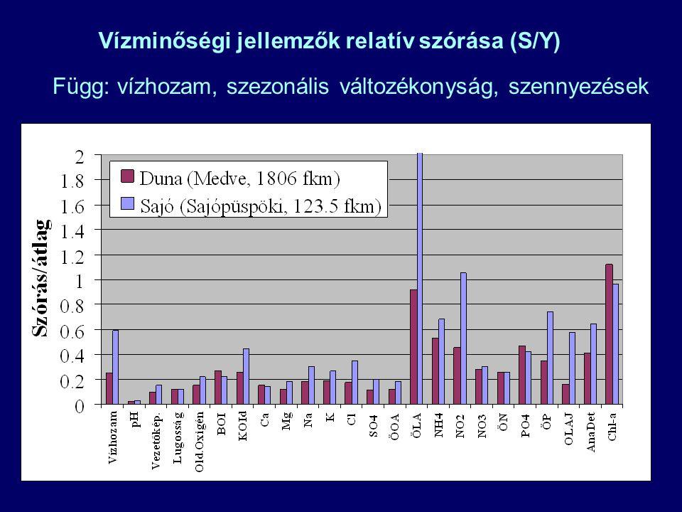 Vízminőségi jellemzők relatív szórása (S/Y) Függ: vízhozam, szezonális változékonyság, szennyezések