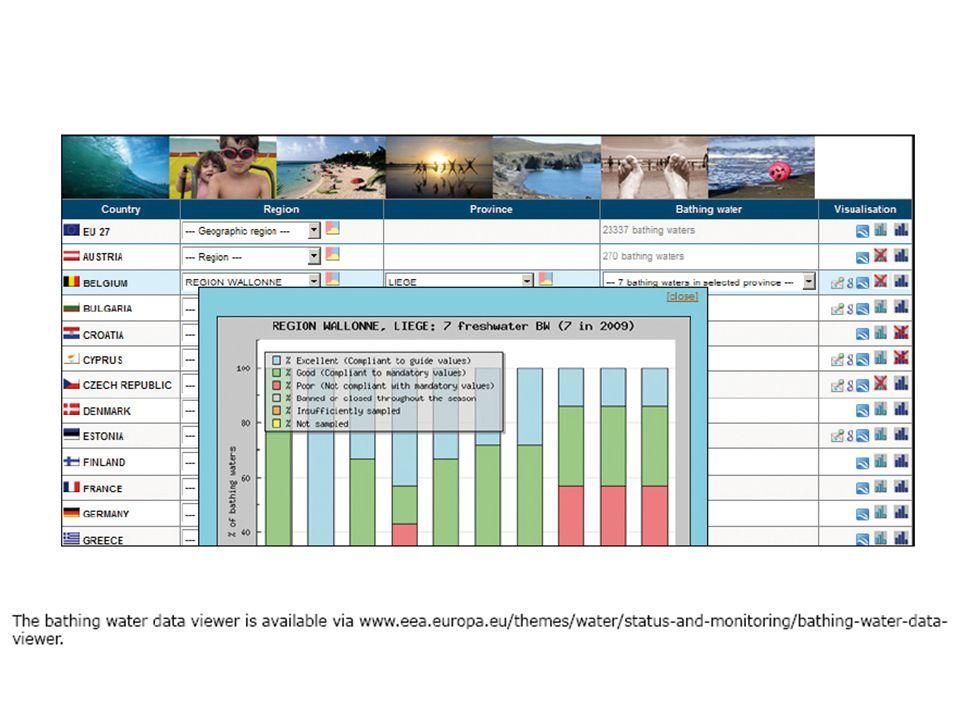 """Szennyvíz kibocsátók ellenőrzése Vizsgált komponensek –Szervesanyag mutatók (KOI, BOI, CCl 4 -extrakt) –Tápanyag formák (ÖP, PO 4 -P, ÖN, NO 3 -N, NO 2 -N, NH 4 -N) –Nehézfémek Mérési gyakoriság: legalább évi négy (+ önkontroll mérések) Környezetvédelmi területi hatóság végzi a mérést Csak a """"gyanús komponenseket vizsgálják Újabb határértékrendszer alapelvei –Nem a koncentráció, hanem terhelés az irányadó –Befogadó terhelhetősége szerinti határértékek –Sérülékeny vízbázisok figyelembe vétele"""