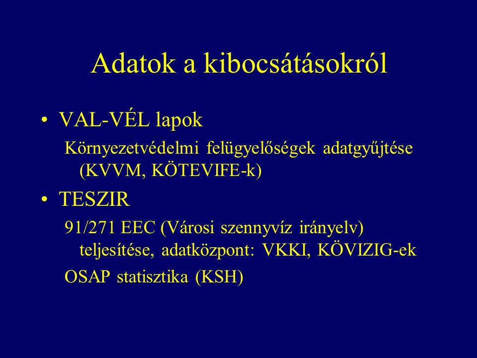 Adatok a kibocsátásokról VAL-VÉL lapok Környezetvédelmi felügyelőségek adatgyűjtése (KVVM, KÖTEVIFE-k) TESZIR 91/271 EEC (Városi szennyvíz irányelv) teljesítése, adatközpont: VKKI, KÖVIZIG-ek OSAP statisztika (KSH)