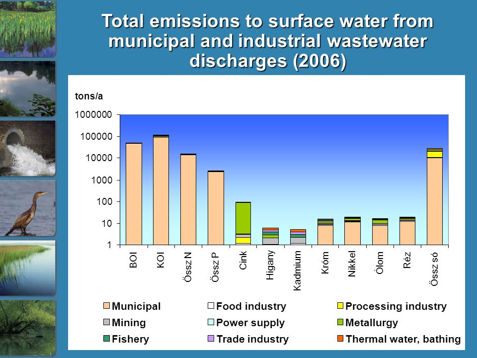 Total emissions to surface water from municipal and industrial wastewater discharges (2006) tons/a 1 10 100 1000 10000 100000 1000000 BOIKOI Össz NÖssz P Cink Higany Kadmium Króm Nikkel Ólom Réz Össz só MunicipalFood industryProcessing industry MiningPower supplyMetallurgy FisheryTrade industryThermal water, bathing