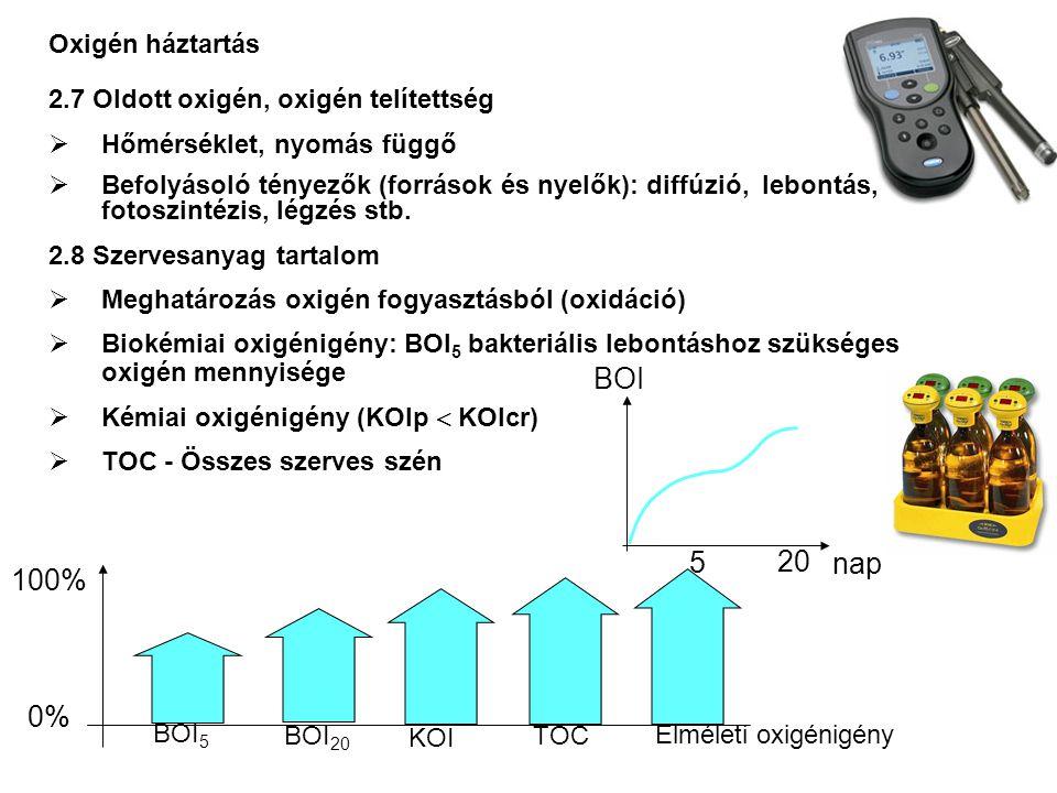 2.9 Nitrogénvegyületek  Nitrát és nitrátosodás: methemoglobinemia  Szervetlen N formák (NH 4 +, NO 2 -, NO 3 - ): eutrofizálódás (növényi tápanyagok)  O 2 fogyasztás: Kjeldahl N (szerves + NH4-N) Atmoszférikus N Szerves N (proteinek, aminósavak, karbamid) Ammónium Nitrogén- kötés Hidrolízis, ammonifikáció Nitrit Nitrát Nitrifikáció (Nitrobakter) Denitrifikáció Nitrifikáció (Nitrosomonas) Nitrát redukció Asszimiláció Oxidált állapotok Redukált állapotok 5 20 nap BOI BOI C BOI N Tápanyag háztartás