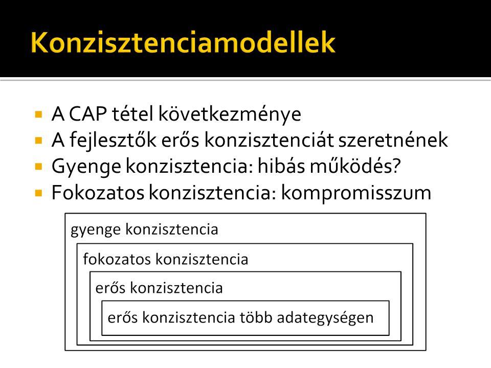  A CAP tétel következménye  A fejlesztők erős konzisztenciát szeretnének  Gyenge konzisztencia: hibás működés.