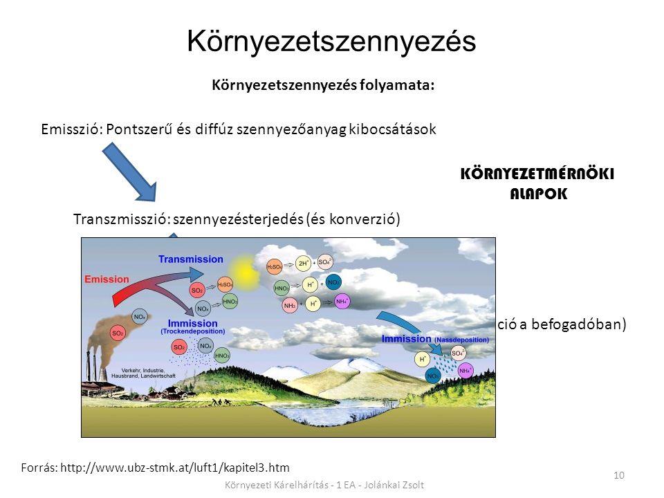 Környezetszennyezés 10 Környezeti Kárelhárítás - 1 EA - Jolánkai Zsolt Környezetszennyezés folyamata: Forrás: http://www.ubz-stmk.at/luft1/kapitel3.htm Emisszió: Pontszerű és diffúz szennyezőanyag kibocsátások Transzmisszió: szennyezésterjedés (és konverzió) Immisszió: szennyezés káros hatásainak megnyilvánulása a hatásviselőkben (pl.