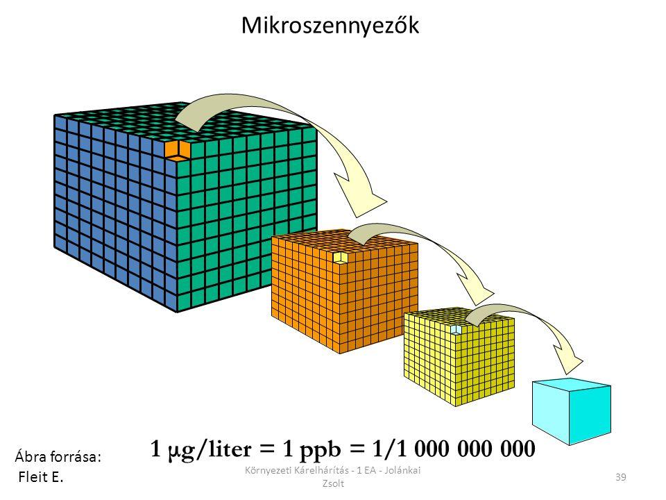 1 μg/liter = 1 ppb = 1/1 000 000 000 MIKROSZENNYEZŐK Ábra forrása: Fleit E.
