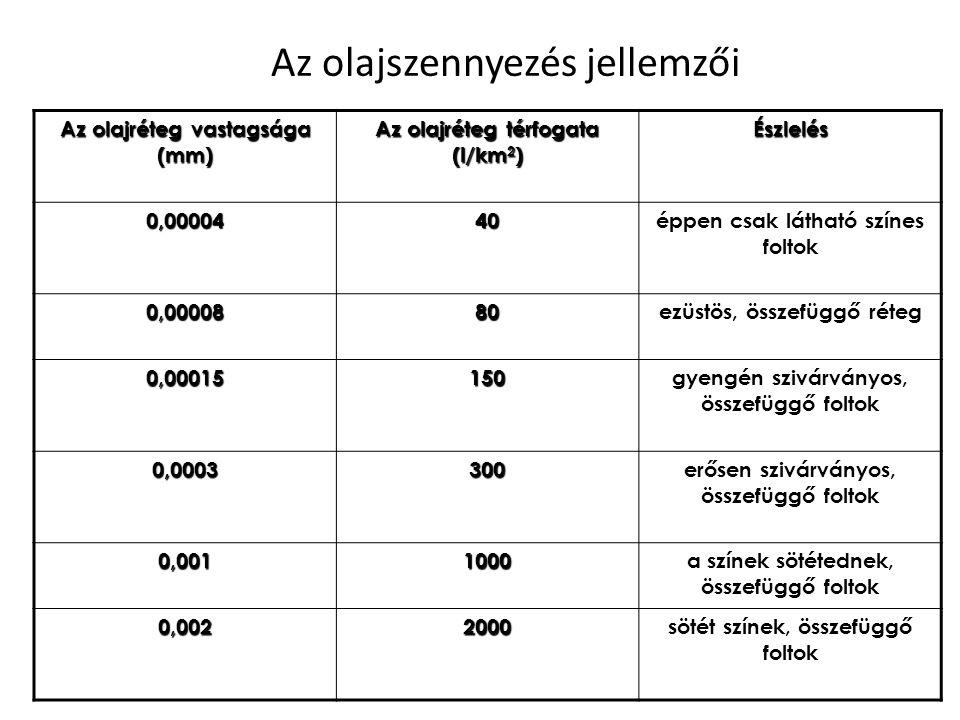 Az olajszennyezés jellemzői Az olajréteg vastagsága (mm) Az olajréteg térfogata (l/km 2 ) Észlelés 0,0000440éppen csak látható színes foltok 0,0000880ezüstös, összefüggő réteg 0,00015150gyengén szivárványos, összefüggő foltok 0,0003300erősen szivárványos, összefüggő foltok 0,0011000a színek sötétednek, összefüggő foltok 0,0022000sötét színek, összefüggő foltok