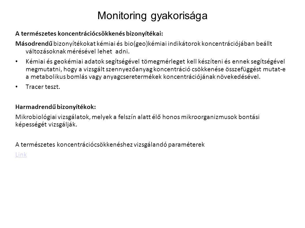 Monitoring gyakorisága A természetes koncentrációcsökkenés bizonyítékai: Másodrendű bizonyítékokat kémiai és bio(geo)kémiai indikátorok koncentrációjá
