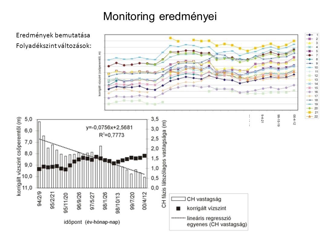 Monitoring eredményei Eredmények bemutatása Folyadékszint változások: