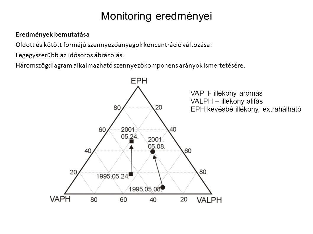 Monitoring eredményei Eredmények bemutatása Oldott és kötött formájú szennyezőanyagok koncentráció változása: Legegyszerűbb az idősoros ábrázolás. Hár