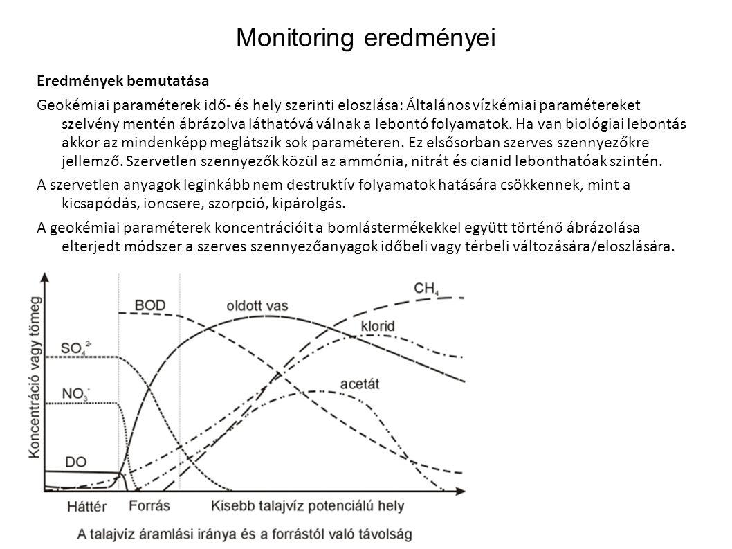 Monitoring eredményei Eredmények bemutatása Geokémiai paraméterek idő- és hely szerinti eloszlása: Általános vízkémiai paramétereket szelvény mentén á