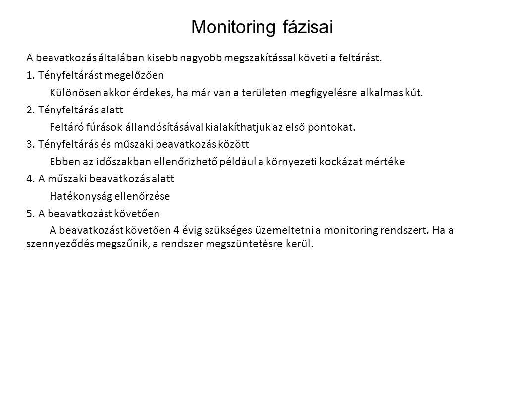 Monitoring fázisai A beavatkozás általában kisebb nagyobb megszakítással követi a feltárást. 1. Tényfeltárást megelőzően Különösen akkor érdekes, ha m