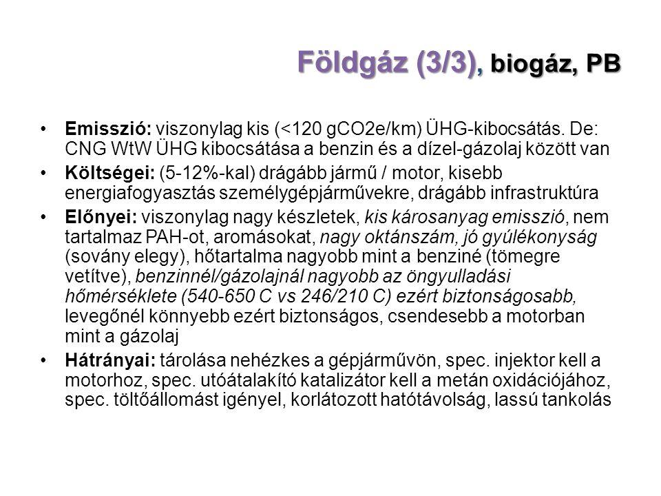 Földgáz (3/3), biogáz, PB Emisszió: viszonylag kis (<120 gCO2e/km) ÜHG-kibocsátás. De: CNG WtW ÜHG kibocsátása a benzin és a dízel-gázolaj között van