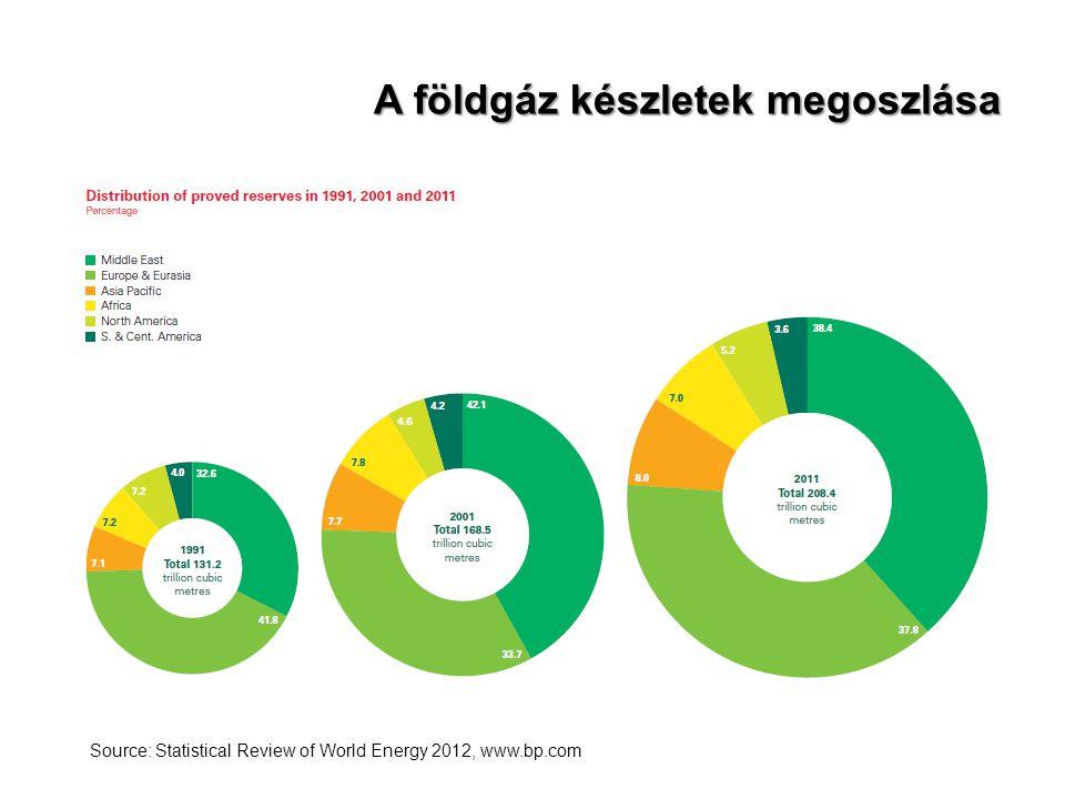A földgáz készletek megoszlása Source: Statistical Review of World Energy 2012, www.bp.com