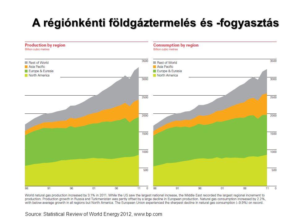 A régiónkénti földgáztermelés és -fogyasztás Source: Statistical Review of World Energy 2012, www.bp.com