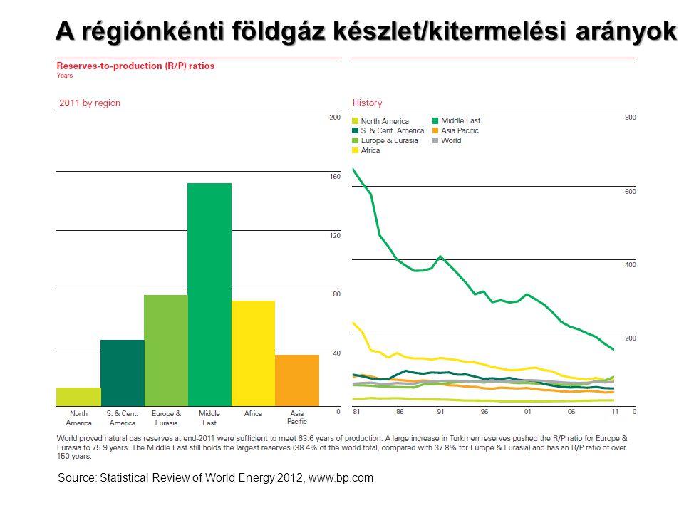 A régiónkénti földgáz készlet/kitermelési arányok Source: Statistical Review of World Energy 2012, www.bp.com