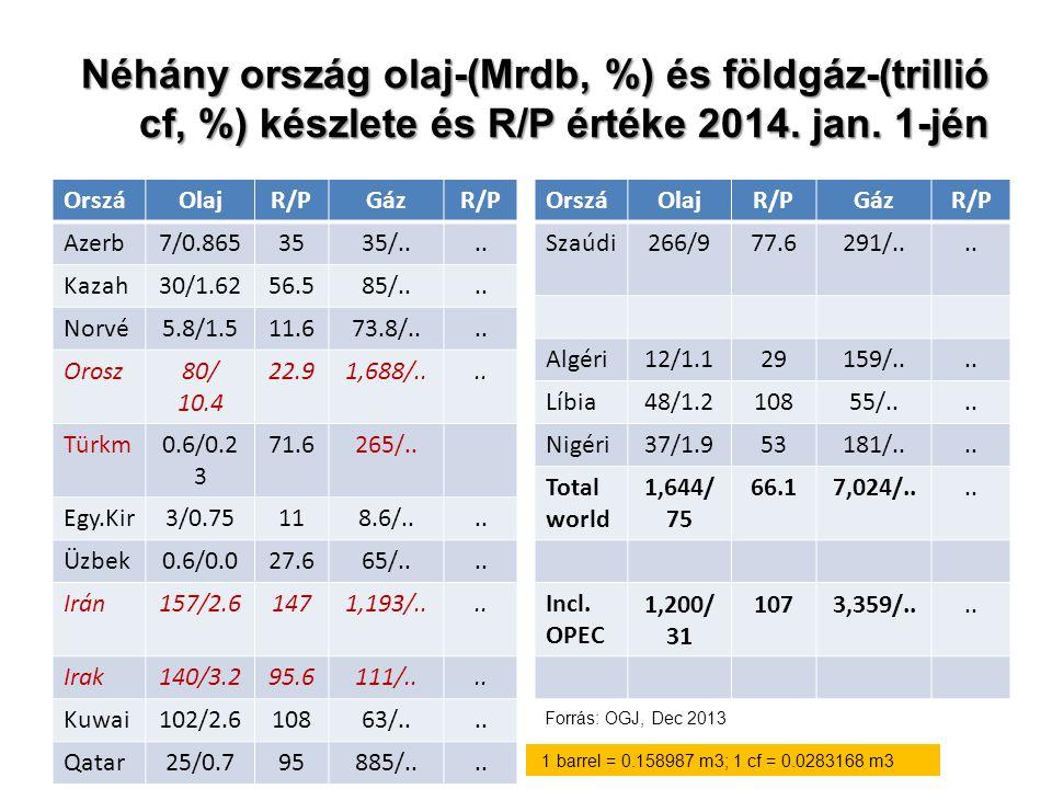 Néhány ország olaj-(Mrdb, %) és földgáz-(trillió cf, %) készlete és R/P értéke 2014. jan. 1-jén OrszáOlajR/PGázR/P Azerb7/0.8653535/.... Kazah30/1.625