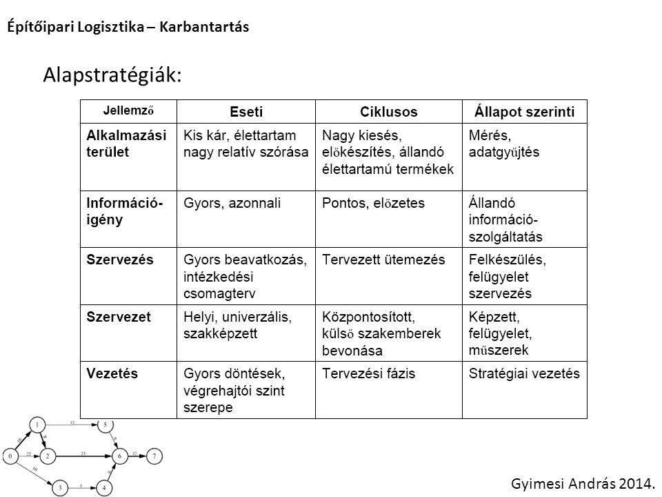 Építőipari Logisztika – Karbantartás Gyimesi András 2014. Alapstratégiák: