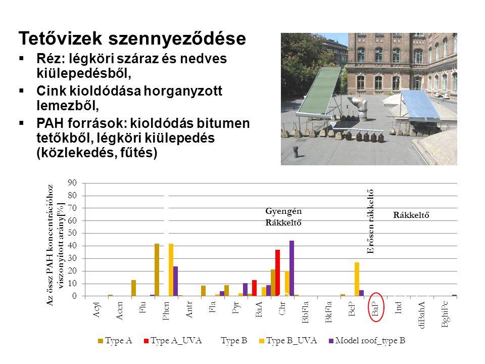 Tetővizek szennyeződése  Réz: légköri száraz és nedves kiülepedésből,  Cink kioldódása horganyzott lemezből,  PAH források: kioldódás bitumen tetőkből, légköri kiülepedés (közlekedés, fűtés)