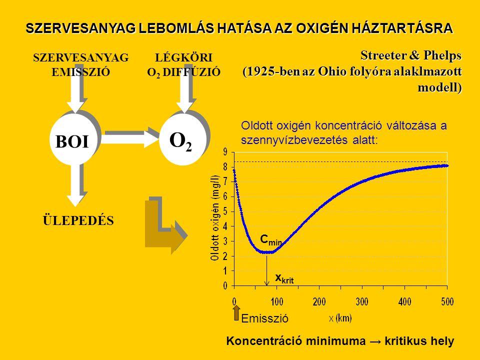 BOI O2O2 SZERVESANYAG EMISSZIÓ LÉGKÖRI O 2 DIFFÚZIÓ ÜLEPEDÉS Streeter & Phelps (1925-ben az Ohio folyóra alaklmazott modell) Oldott oxigén koncentráció változása a szennyvízbevezetés alatt: SZERVESANYAG LEBOMLÁS HATÁSA AZ OXIGÉN HÁZTARTÁSRA Koncentráció minimuma → kritikus hely Emisszió C min x krit