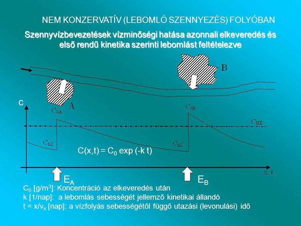 Szennyvízbevezetések vízminőségi hatása azonnali elkeveredés és első rendű kinetika szerinti lebomlást feltételezve EAEA EBEB C(x,t) = C 0 exp (-k t) NEM KONZERVATÍV (LEBOMLÓ SZENNYEZÉS) FOLYÓBAN C 0 [g/m 3 ]: Koncentráció az elkeveredés után k [1/nap]: a lebomlás sebességét jellemző kinetikai állandó t = x/v x [nap]: a vízfolyás sebességétől függő utazási (levonulási) idő c