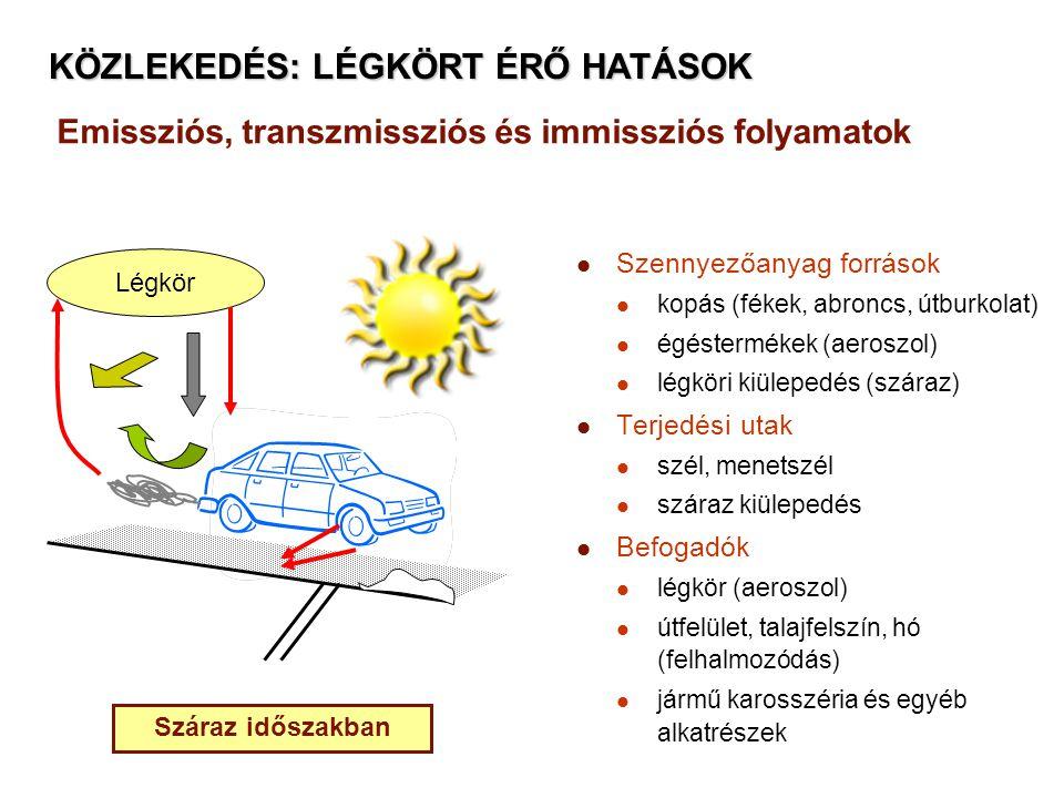 Emissziós, transzmissziós és immissziós folyamatok Szennyezőanyag források kopás (fékek, abroncs, útburkolat) égéstermékek (aeroszol) légköri kiülepedés (száraz) Terjedési utak szél, menetszél száraz kiülepedés Befogadók légkör (aeroszol) útfelület, talajfelszín, hó (felhalmozódás) jármű karosszéria és egyéb alkatrészek Légkör Száraz időszakban KÖZLEKEDÉS: LÉGKÖRT ÉRŐ HATÁSOK