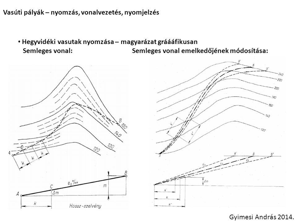 Vasúti pályák – nyomzás, vonalvezetés, nyomjelzés Hegyvidéki vasutak nyomzása – magyarázat gráááfikusan Semleges vonal: Semleges vonal emelkedőjének m