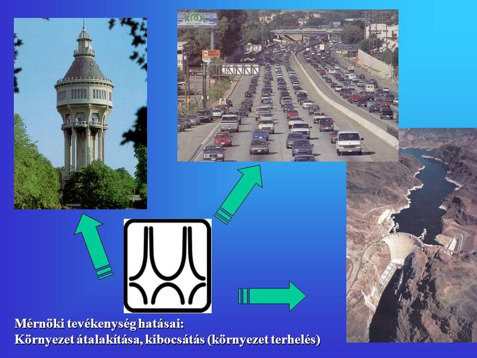 Mérnöki tevékenység hatásai: Környezet átalakítása, kibocsátás (környezet terhelés)