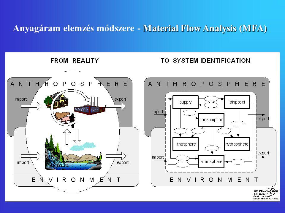 Környezeti és a gazdasági jellemzők kapcsolata