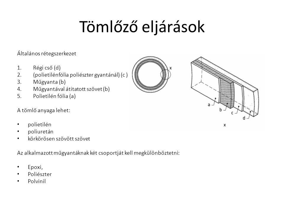Tömlőző eljárások Általános rétegszerkezet 1.Régi cső (d) 2.(polietilénfólia poliészter gyantánál) (c ) 3.Műgyanta (b) 4.Műgyantával átitatott szövet