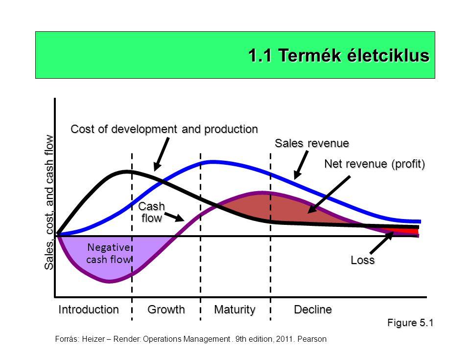 1.1 Termék életciklus Negative cash flow IntroductionGrowthMaturityDecline Sales, cost, and cash flow Cost of development and production Cash flow Net revenue (profit) Sales revenue Loss Figure 5.1 Forrás: Heizer – Render: Operations Management.