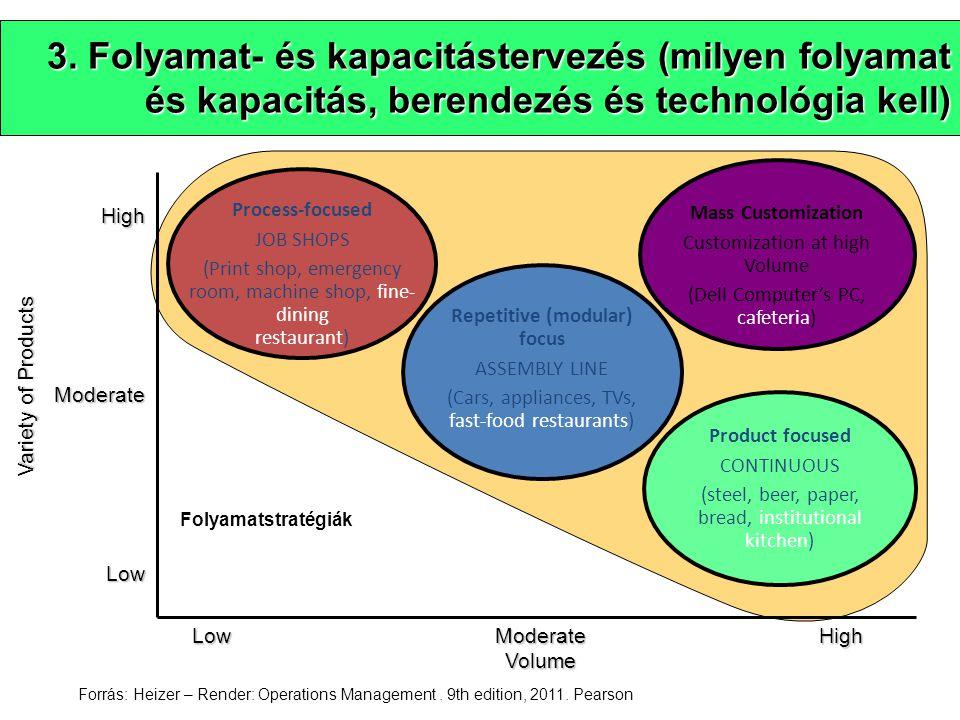 3. Folyamat- és kapacitástervezés (milyen folyamat és kapacitás, berendezés és technológia kell) LowModerateHigh Volume HighModerateLow Variety of Pro
