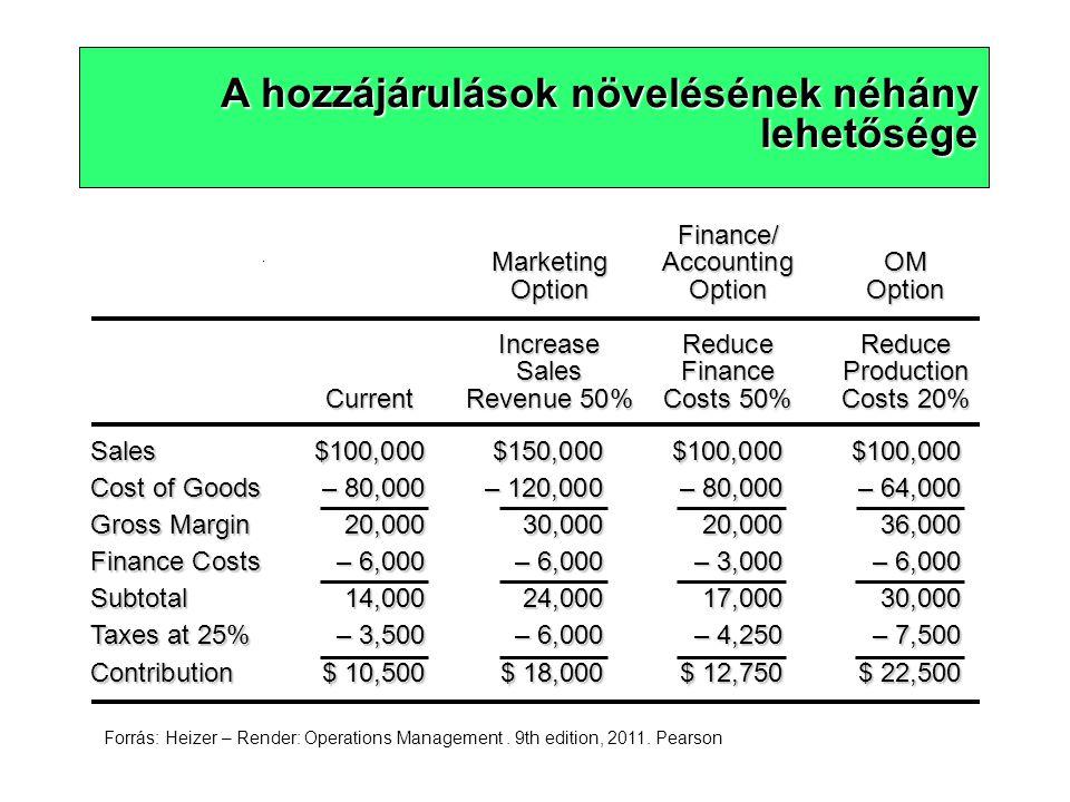A hozzájárulások növelésének néhány lehetősége Sales$100,000$150,000$100,000$100,000 Cost of Goods – 80,000– 120,000– 80,000– 64,000 Gross Margin20,00