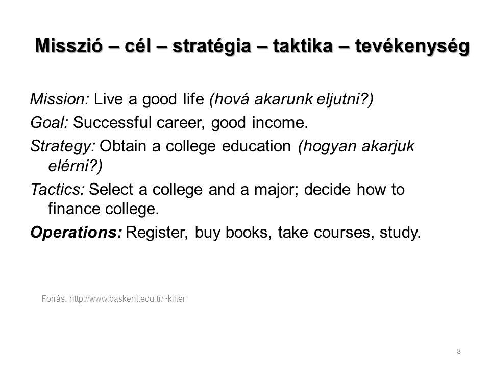 Forrás: http://www.baskent.edu.tr/~kilter 8 Misszió – cél – stratégia – taktika – tevékenység Mission: Live a good life (hová akarunk eljutni?) Goal: