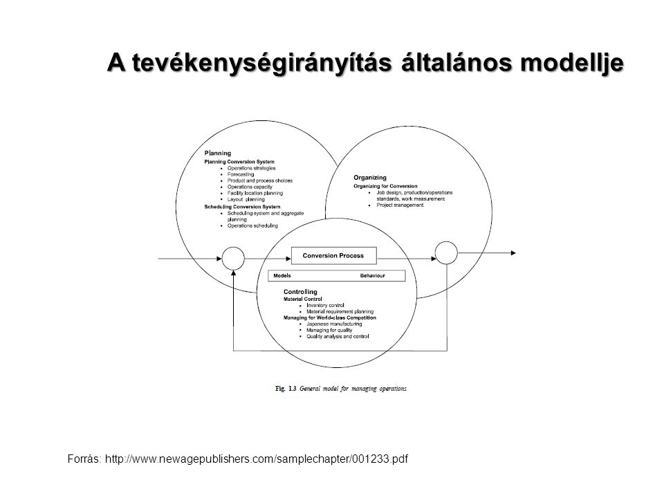 A tevékenységirányítás általános modellje Forrás: http://www.newagepublishers.com/samplechapter/001233.pdf