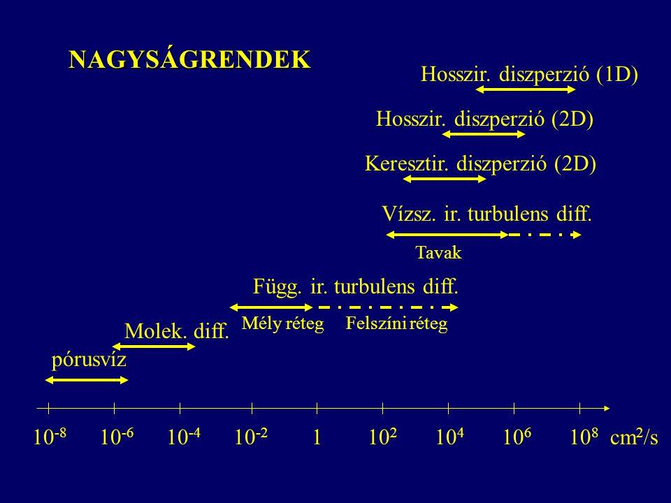 NAGYSÁGRENDEK 10 -8 10 -6 10 -4 10 -2 110 2 10 4 10 6 10 8 cm 2 /s pórusvíz Molek. diff. Függ. ir. turbulens diff. Mély réteg Felszíni réteg Keresztir