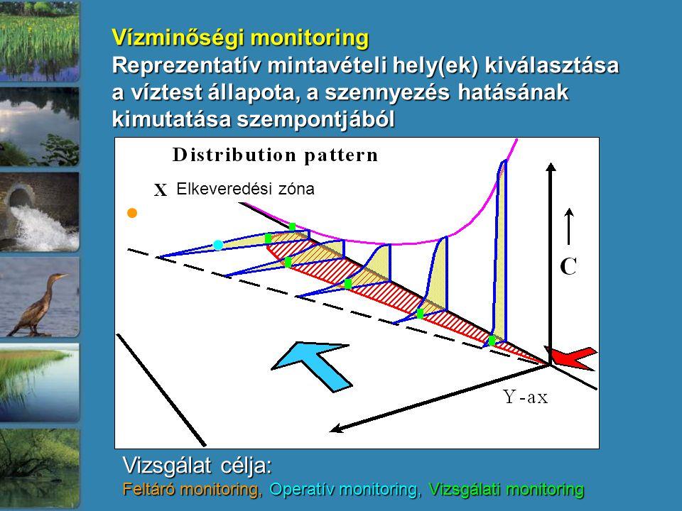 Vízminőségi monitoring Reprezentatív mintavételi hely(ek) kiválasztása a víztest állapota, a szennyezés hatásának kimutatása szempontjából Elkeveredés