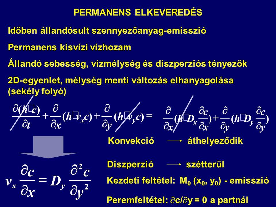          )()( )( cvh y cvh xt ch yx )()( y c Dh yx c Dh x yx            2 2 y c D x c v yx      PERMANENS ELKEVEREDÉS Időb
